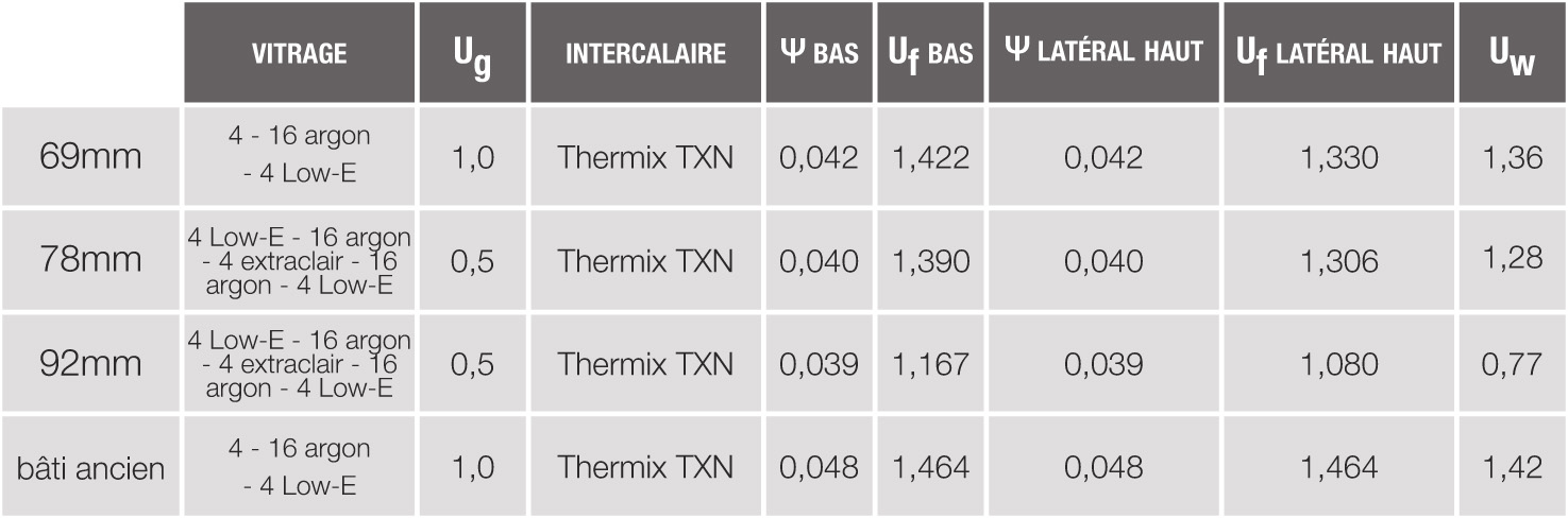 Thermique menuiserie blanc savigneux for Coefficient isolation fenetre
